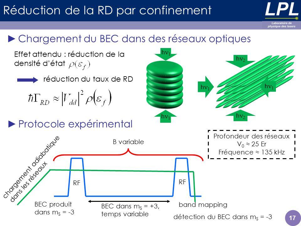 17 Réduction de la RD par confinement Chargement du BEC dans des réseaux optiques h h h h Effet attendu : réduction de la densité détat h h Profondeur