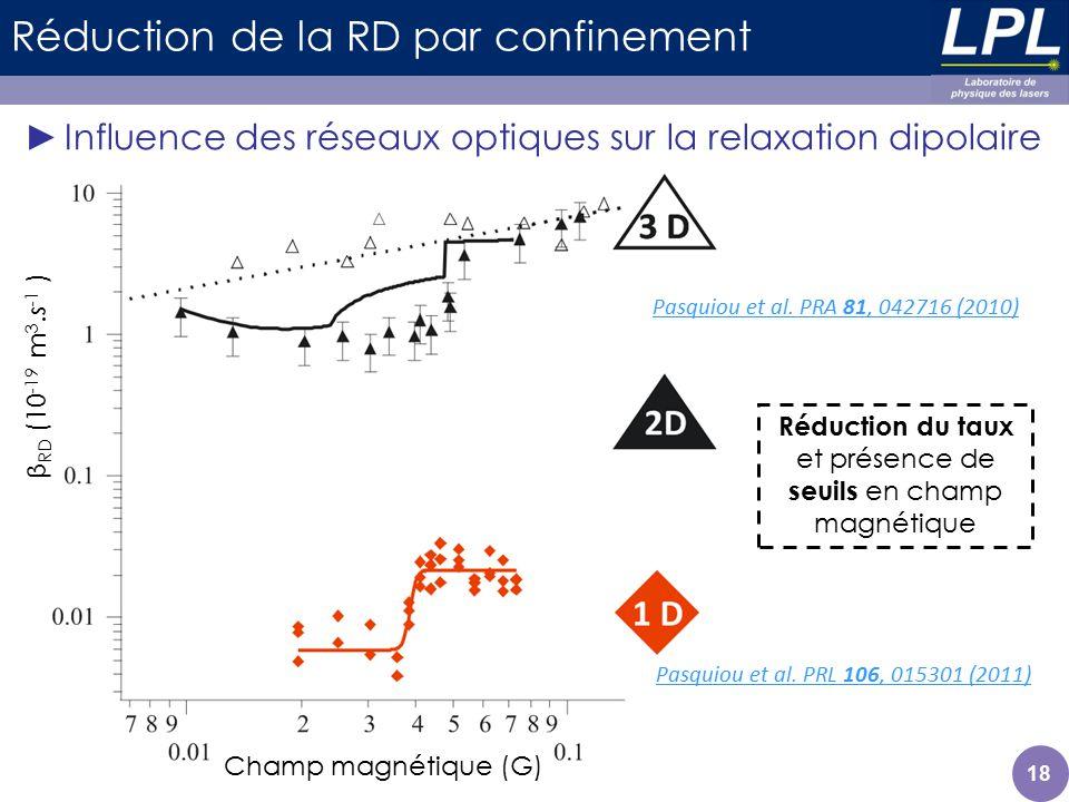 Réduction de la RD par confinement Influence des réseaux optiques sur la relaxation dipolaire Champ magnétique (G) β RD (10 -19 m 3.s -1 ) Pasquiou et