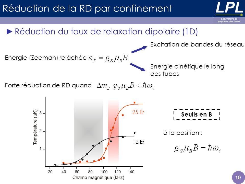 Réduction de la RD par confinement Réduction du taux de relaxation dipolaire (1D) 19 Forte réduction de RD quand Energie (Zeeman) relâchée Excitation