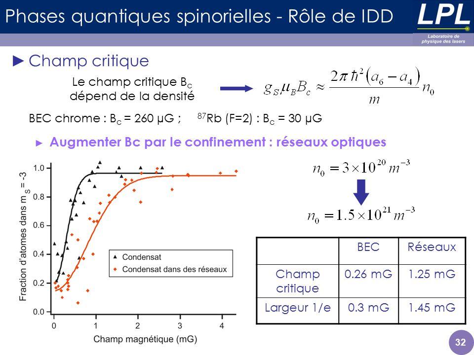 32 Phases quantiques spinorielles - Rôle de IDD Champ critique Augmenter Bc par le confinement : réseaux optiques BECRéseaux Champ critique 0.26 mG1.2