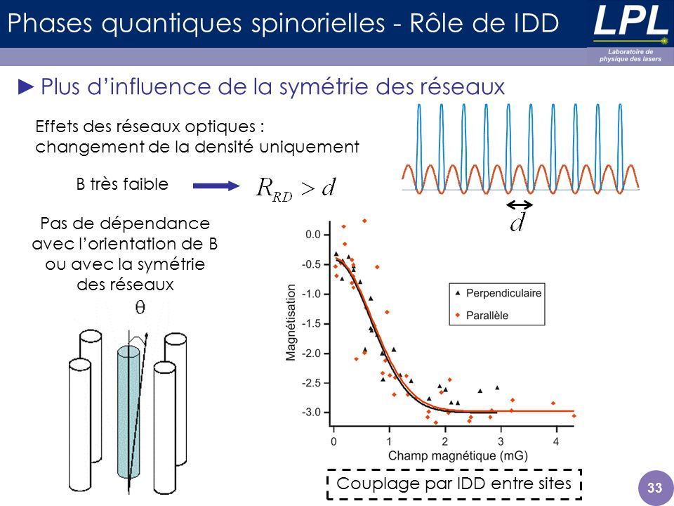 33 Phases quantiques spinorielles - Rôle de IDD Plus dinfluence de la symétrie des réseaux Effets des réseaux optiques : changement de la densité uniq