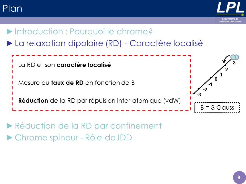 Réduction de la RD par confinement Importance de la symétrie cylindrique (1D) Sous le seuil en B, on observe une (quasi-)annulation de la relaxation dipolaire, particulièrement efficace si : - le B est parallèle à laxe des tubes - les tubes sont à géométrie cylindrique (équilibre des puissances dans chacun des 2 réseaux optiques).