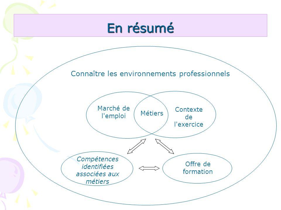 En résumé Compétences identifiées associées aux métiers Marché de l'emploi Contexte de l'exercice Métiers Offre de formation Connaître les environneme