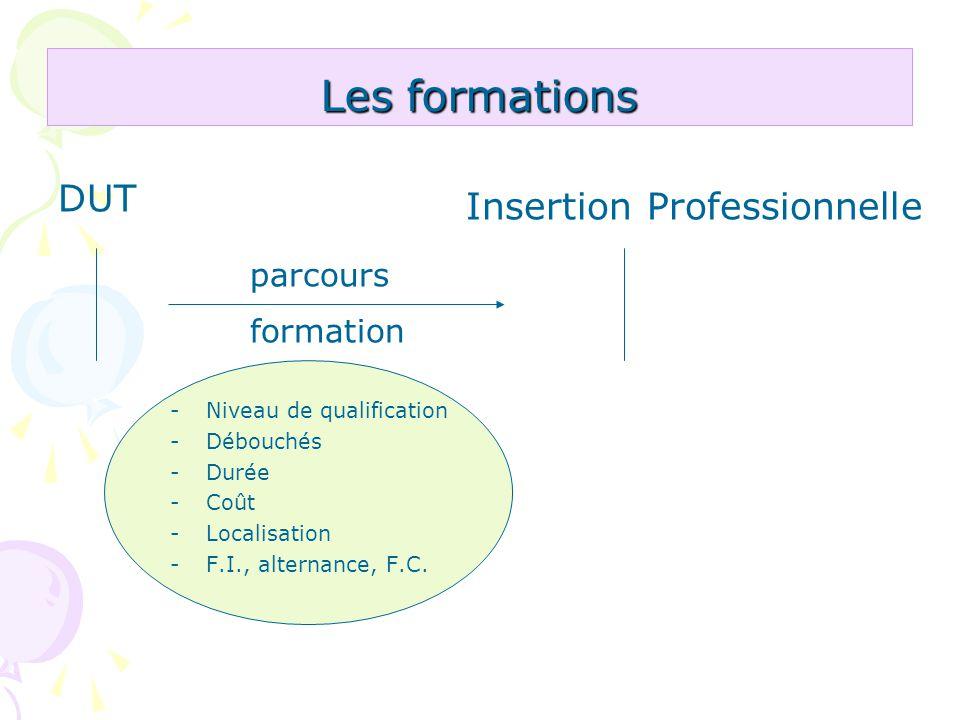 Les formations -Niveau de qualification -Débouchés -Durée -Coût -Localisation -F.I., alternance, F.C. DUT Insertion Professionnelle parcours formation