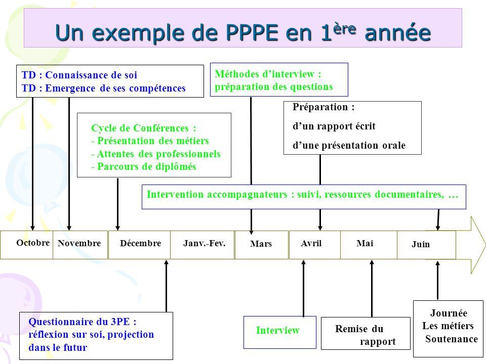 Un exemple de PPPE en 1 ère année Méthodes dinterview : préparation des questions Journée Les métiers Soutenance Interview Remise du rapport TD : Conn