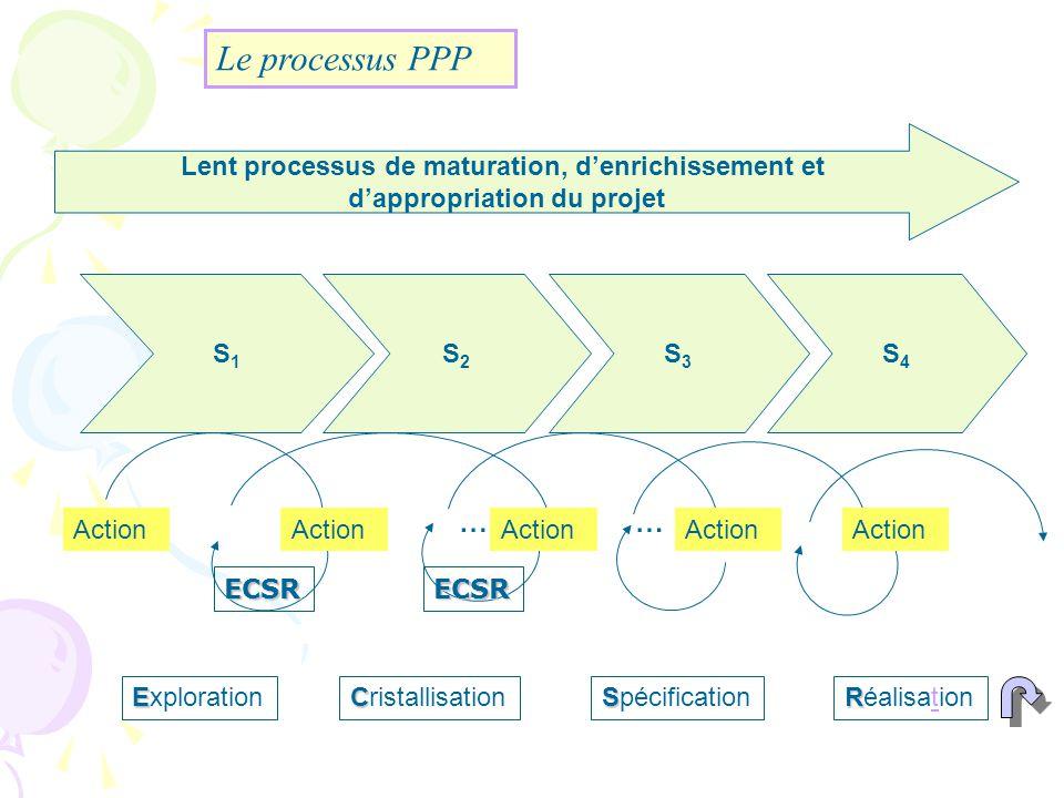 S1S1 S2S2 S3S3 S4S4 E Exploration C Cristallisation Lent processus de maturation, denrichissement et dappropriation du projet S Spécification R Réalis
