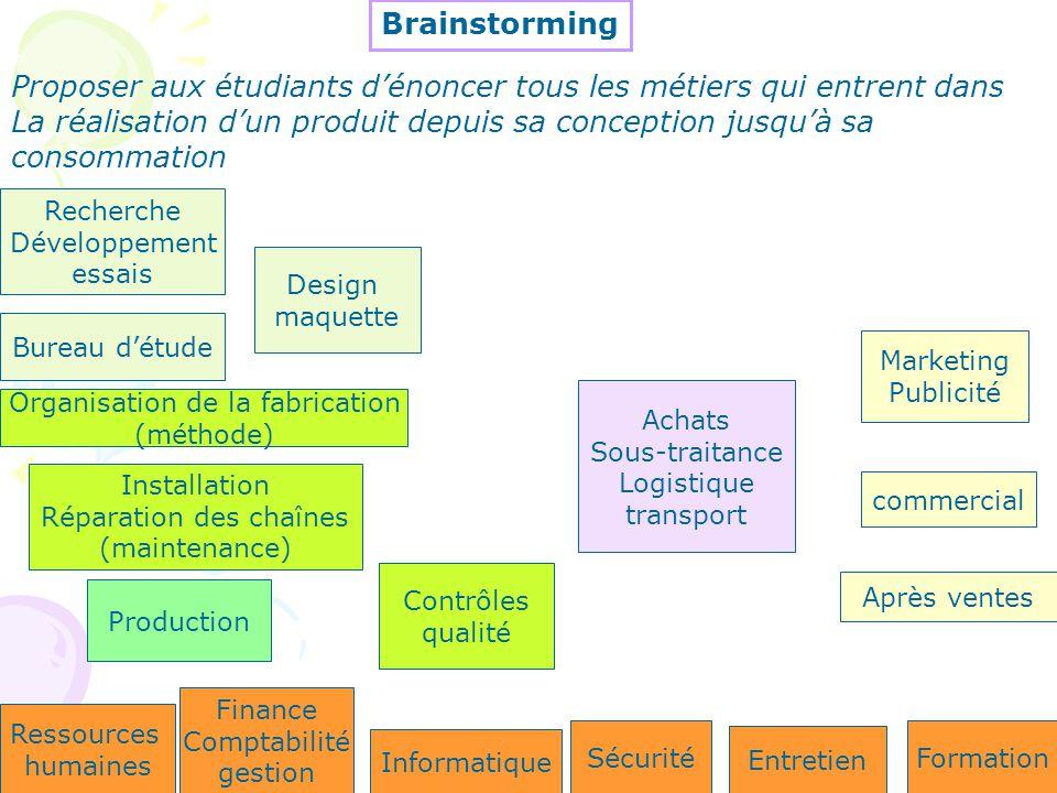 Production Organisation de la fabrication (méthode) Installation Réparation des chaînes (maintenance) Contrôles qualité Marketing Publicité commercial