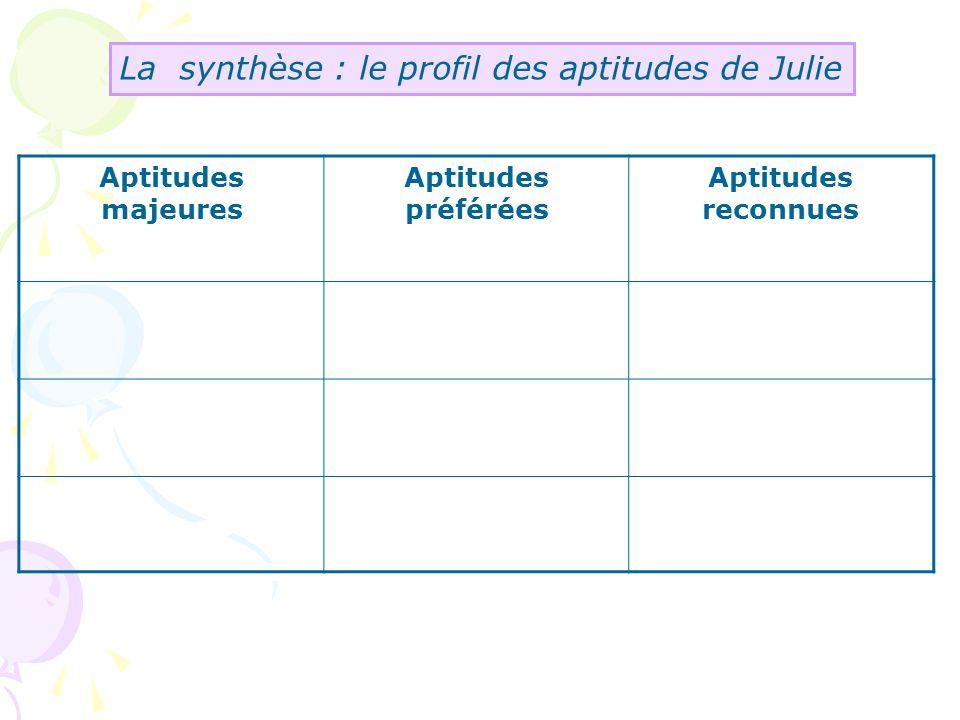 La synthèse : le profil des aptitudes de Julie Aptitudes majeures Aptitudes préférées Aptitudes reconnues