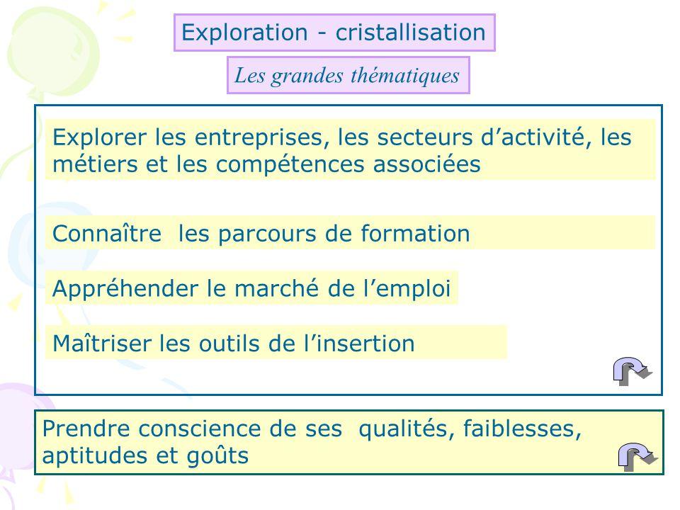 Exploration - cristallisation Prendre conscience de ses qualités, faiblesses, aptitudes et goûts Explorer les entreprises, les secteurs dactivité, les