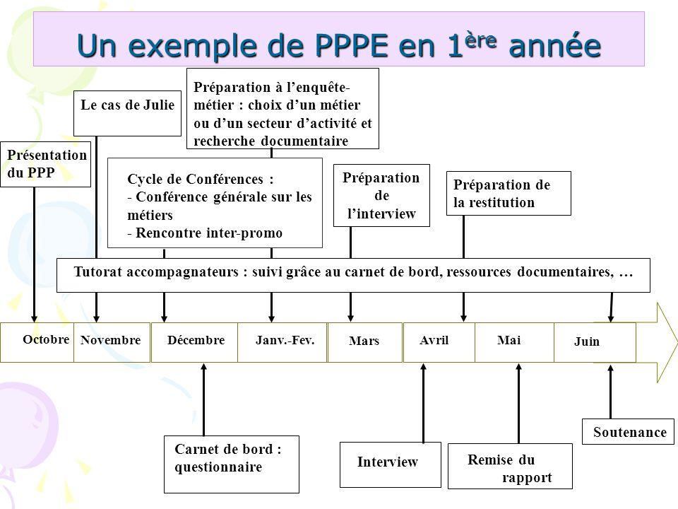 Un exemple de PPPE en 1 ère année Préparation à lenquête- métier : choix dun métier ou dun secteur dactivité et recherche documentaire Soutenance Inte