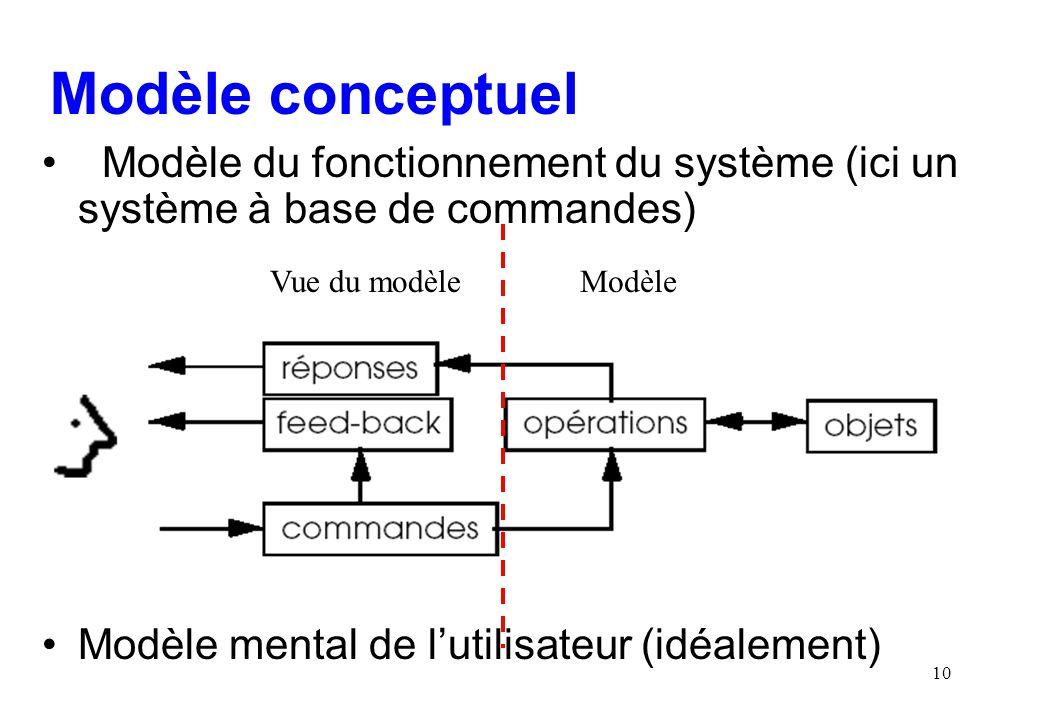 10 Modèle conceptuel Modèle du fonctionnement du système (ici un système à base de commandes) Modèle mental de lutilisateur (idéalement) ModèleVue du