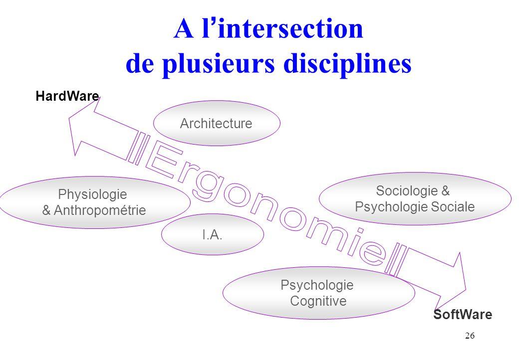 26 A l intersection de plusieurs disciplines HardWare SoftWare Physiologie & Anthropométrie I.A. Architecture Sociologie & Psychologie Sociale Psychol