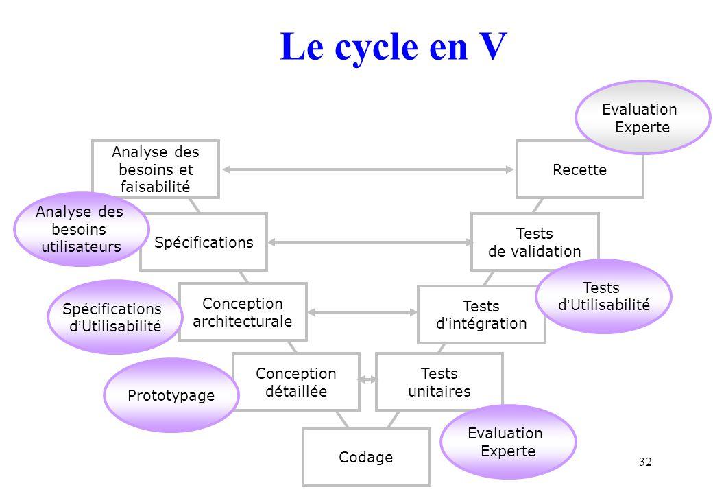 32 Le cycle en V Analyse des besoins et faisabilité Spécifications Conception architecturale Conception détaillée Codage Tests unitaires Tests d intég