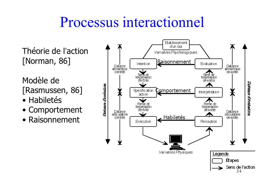 34 Processus interactionnel Théorie de l action [Norman, 86] Modèle de [Rasmussen, 86] Habiletés Comportement Raisonnement Habiletés Comportement Rais