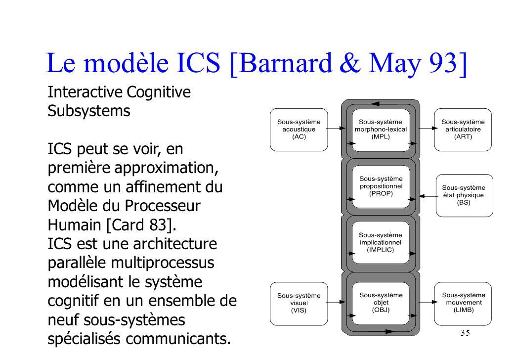 35 Le modèle ICS [Barnard & May 93] Interactive Cognitive Subsystems ICS peut se voir, en première approximation, comme un affinement du Modèle du Processeur Humain [Card 83].