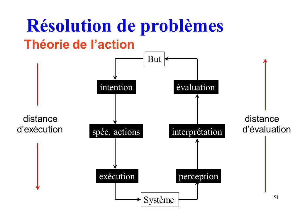 51 Résolution de problèmes Théorie de laction distance distance dexécution dévaluation But Système intentionévaluation interprétationspéc. actions exé