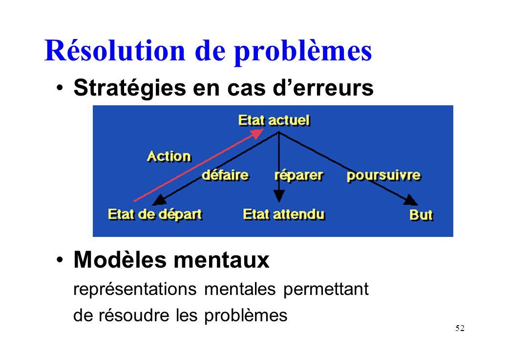 52 Résolution de problèmes Stratégies en cas derreurs Modèles mentaux représentations mentales permettant de résoudre les problèmes