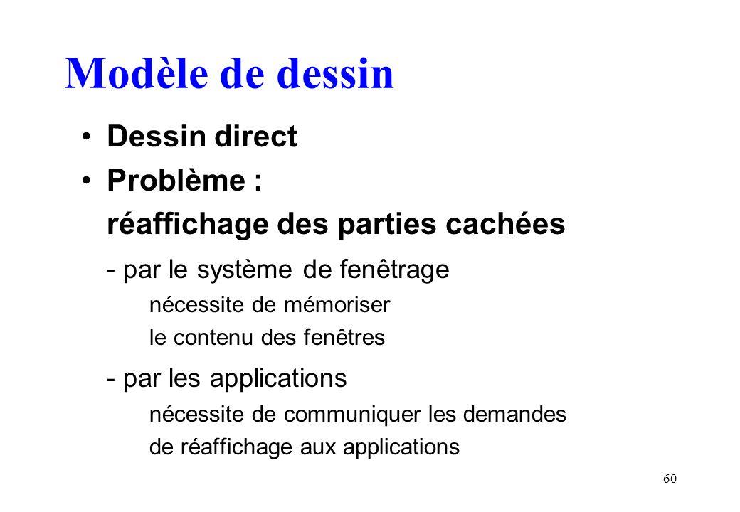 60 Modèle de dessin Dessin direct Problème : réaffichage des parties cachées - par le système de fenêtrage nécessite de mémoriser le contenu des fenêtres - par les applications nécessite de communiquer les demandes de réaffichage aux applications