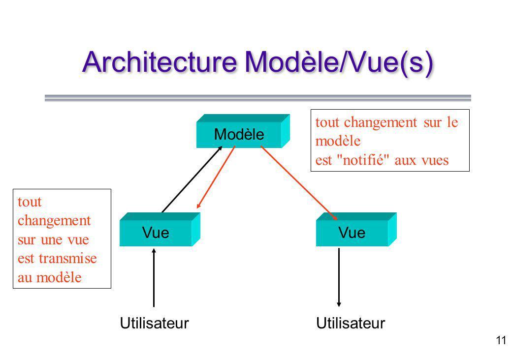 11 Architecture Modèle/Vue(s) Modèle Vue Utilisateur Vue Utilisateur tout changement sur le modèle est notifié aux vues tout changement sur une vue est transmise au modèle