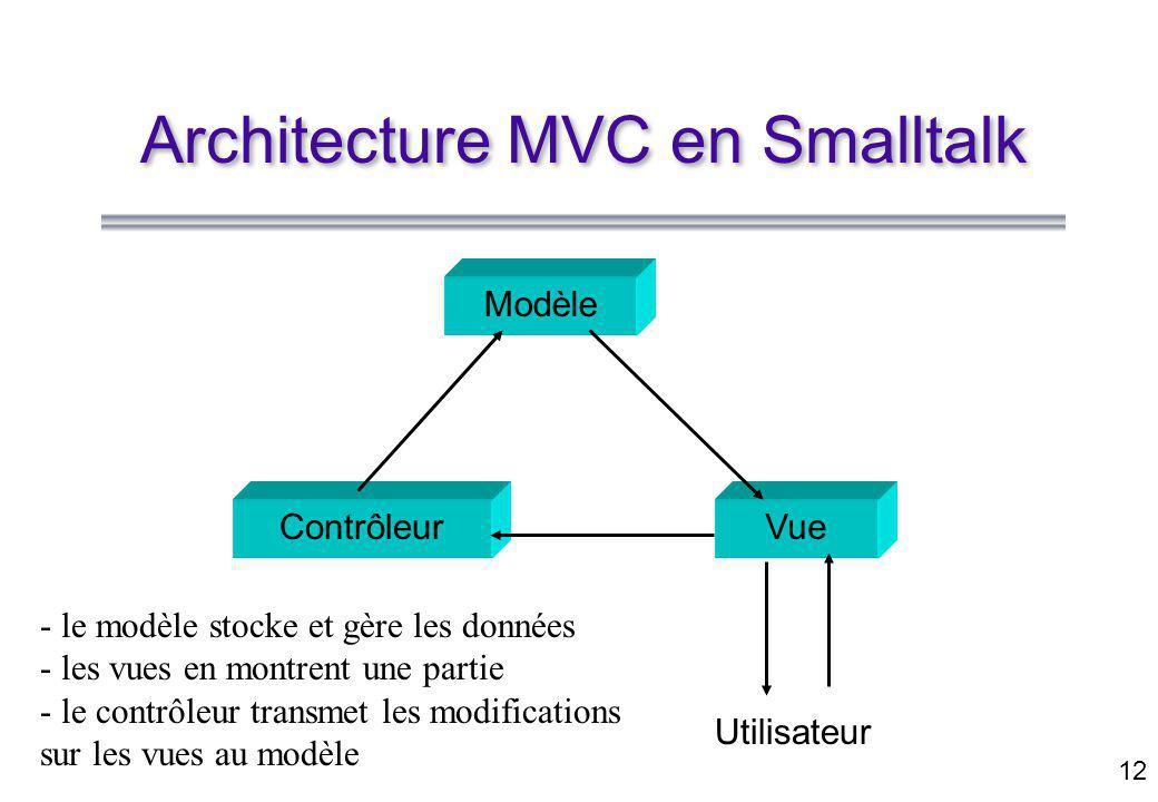 12 Architecture MVC en Smalltalk Modèle ContrôleurVue Utilisateur - le modèle stocke et gère les données - les vues en montrent une partie - le contrôleur transmet les modifications sur les vues au modèle