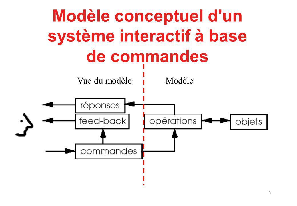 7 Modèle conceptuel d un système interactif à base de commandes ModèleVue du modèle