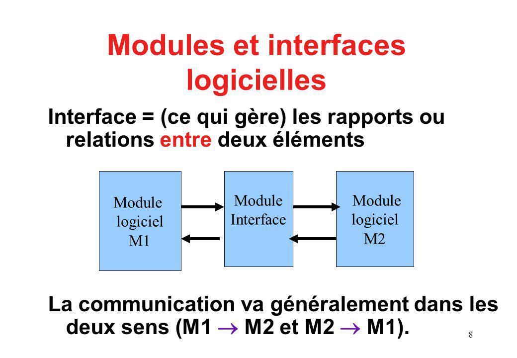 9 Modules et interfaces logicielles ex: Interface à une BD Rem: ça peut aussi être un logiciel: un serveur, avec interface utilisateur… Module logiciel Interface logicielle Base de Données