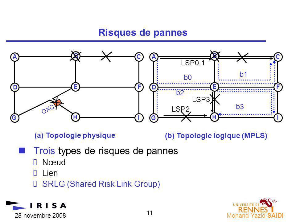 28 novembre 2008Mohand Yazid SAIDI 11 nTrois types de risques de pannes Nœud Lien SRLG (Shared Risk Link Group) Risques de pannes B (a) Topologie phys