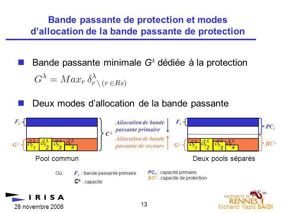 28 novembre 2008Mohand Yazid SAIDI 13 nBande passante minimale G λ dédiée à la protection nDeux modes dallocation de la bande passante Bande passante