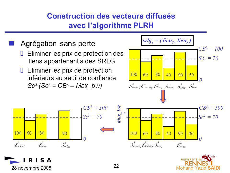 28 novembre 2008Mohand Yazid SAIDI 22 Sc λ = 70 0 90 10080 60 CB λ = 100 40 50 nAgrégation sans perte Eliminer les prix de protection des liens appartenant à des SRLG Eliminer les prix de protection inférieurs au seuil de confiance Sc λ (Sc λ = CB λ – Max_bw) Construction des vecteurs diffusés avec lalgorithme PLRH CB λ = 100 Sc λ = 70 0 9040 10080 60 srlg 1 = ( lien 2, lien 3 ) 50 Sc λ = 70 0 90 10080 CB λ = 100 Max_bw 60