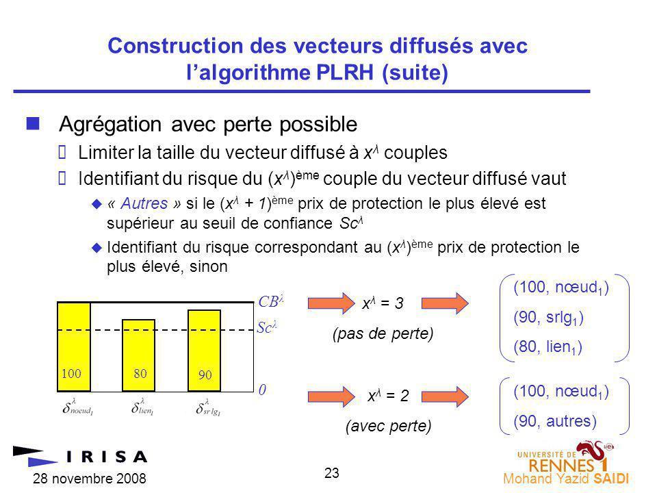 28 novembre 2008Mohand Yazid SAIDI 23 nAgrégation avec perte possible Limiter la taille du vecteur diffusé à x λ couples Identifiant du risque du (x λ ) ème couple du vecteur diffusé vaut « Autres » si le (x λ + 1) ème prix de protection le plus élevé est supérieur au seuil de confiance Sc λ Identifiant du risque correspondant au (x λ ) ème prix de protection le plus élevé, sinon Construction des vecteurs diffusés avec lalgorithme PLRH (suite) Sc λ 0 90 10080 CB λ x λ = 3 (pas de perte) (100, nœud 1 ) (90, srlg 1 ) (80, lien 1 ) (100, nœud 1 ) (90, autres) x λ = 2 (avec perte)