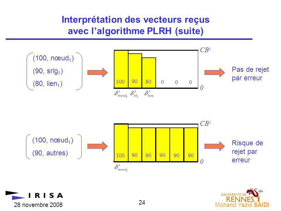 28 novembre 2008Mohand Yazid SAIDI 24 Interprétation des vecteurs reçus avec lalgorithme PLRH (suite) (100, nœud 1 ) (90, srlg 1 ) (80, lien 1 ) (100, nœud 1 ) (90, autres) 0 90 10080 CB λ 0 0 0 Pas de rejet par erreur 0 90 100 CB λ Risque de rejet par erreur 90