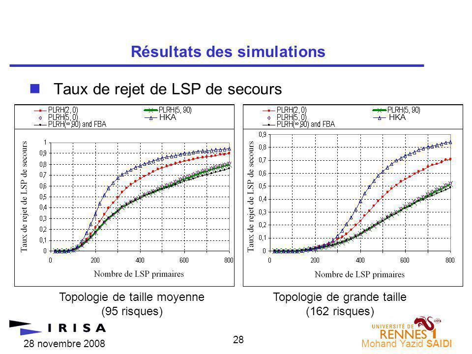 28 novembre 2008Mohand Yazid SAIDI 28 nTaux de rejet de LSP de secours Résultats des simulations Topologie de taille moyenne (95 risques) Topologie de grande taille (162 risques) HKA