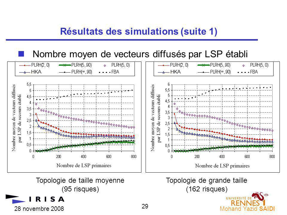 28 novembre 2008Mohand Yazid SAIDI 29 nNombre moyen de vecteurs diffusés par LSP établi Résultats des simulations (suite 1) Topologie de taille moyenne (95 risques) Topologie de grande taille (162 risques) HKA