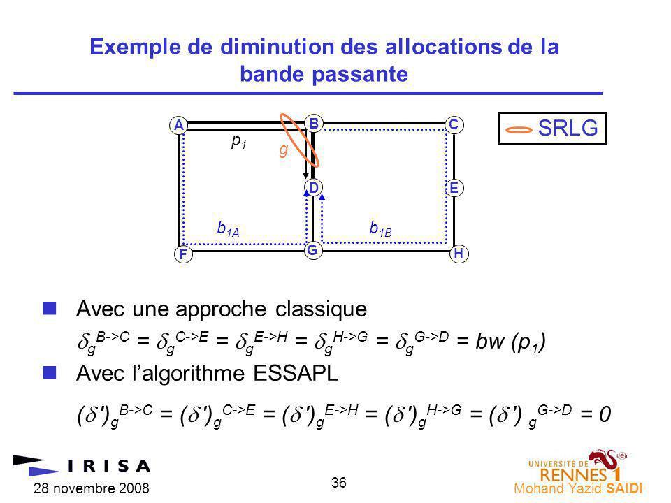 28 novembre 2008Mohand Yazid SAIDI 36 nAvec une approche classique g B->C = g C->E = g E->H = g H->G = g G->D = bw (p 1 ) nAvec lalgorithme ESSAPL ( ) g B->C = ( ) g C->E = ( ) g E->H = ( ) g H->G = ( ) g G->D = 0 Exemple de diminution des allocations de la bande passante A C F H p1p1 b 1B B G b 1A ED SRLG g