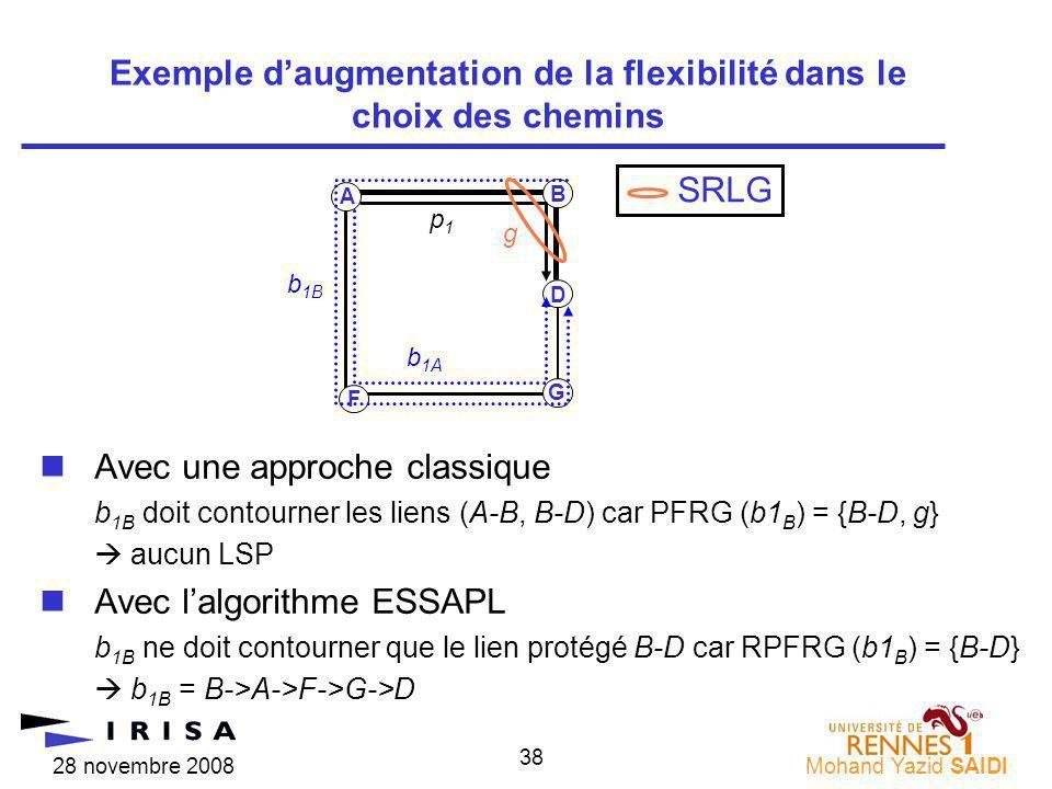 28 novembre 2008Mohand Yazid SAIDI 38 nAvec une approche classique b 1B doit contourner les liens (A-B, B-D) car PFRG (b1 B ) = {B-D, g} aucun LSP nAvec lalgorithme ESSAPL b 1B ne doit contourner que le lien protégé B-D car RPFRG (b1 B ) = {B-D} b 1B = B->A->F->G->D Exemple daugmentation de la flexibilité dans le choix des chemins A F p1p1 b 1B B G b 1A D SRLG g