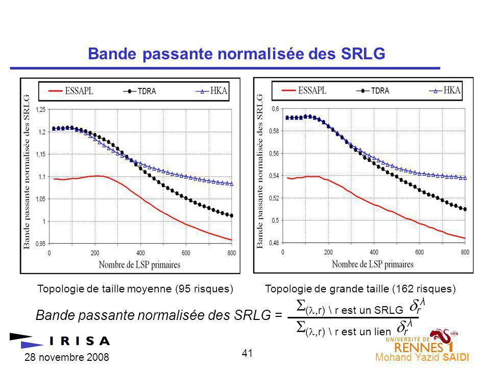 28 novembre 2008Mohand Yazid SAIDI 41 Bande passante normalisée des SRLG Topologie de taille moyenne (95 risques)Topologie de grande taille (162 risques) Bande passante normalisée des SRLG = (,r) \ r est un SRLG r λ (,r) \ r est un lien r λ