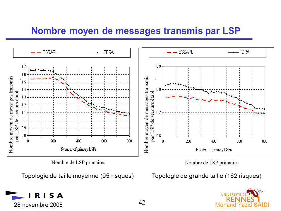 28 novembre 2008Mohand Yazid SAIDI 42 Nombre moyen de messages transmis par LSP Topologie de taille moyenne (95 risques)Topologie de grande taille (162 risques)