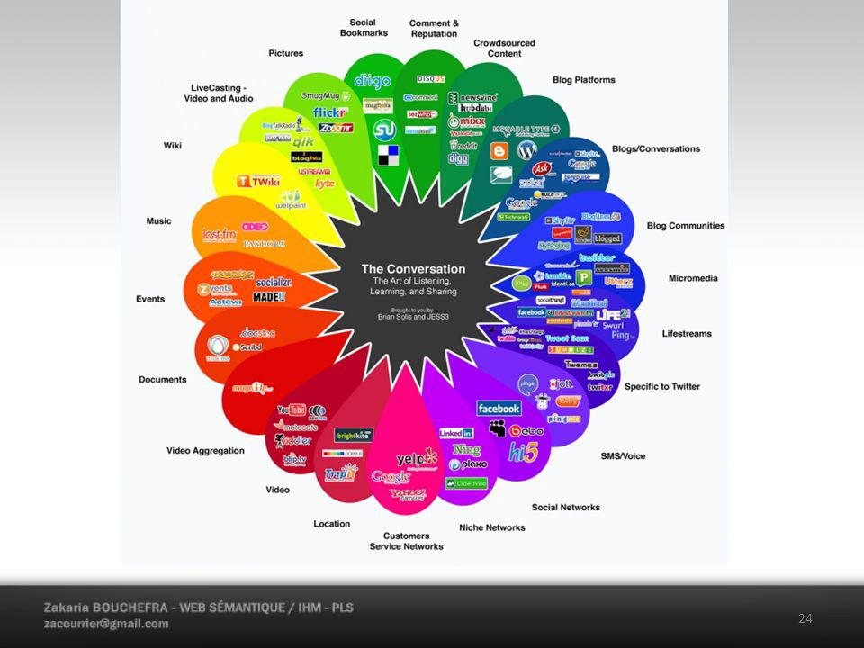 Web 2.0 24 Caractéristiqaues