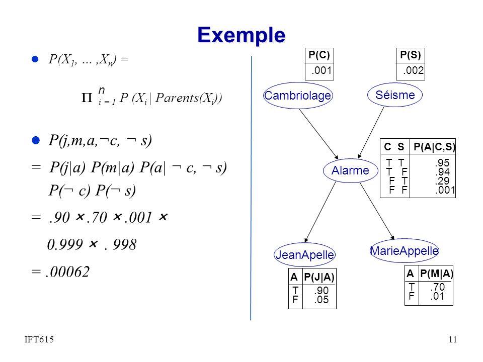 Exemple l P(X 1, …,X n ) = i = 1 P (X i | Parents(X i )) l P(j,m,a,¬c, ¬ s) = P(j|a) P(m|a) P(a| ¬ c, ¬ s) P(¬ c) P(¬ s) =.90 ×.70 ×.001 × 0.999 ×. 99
