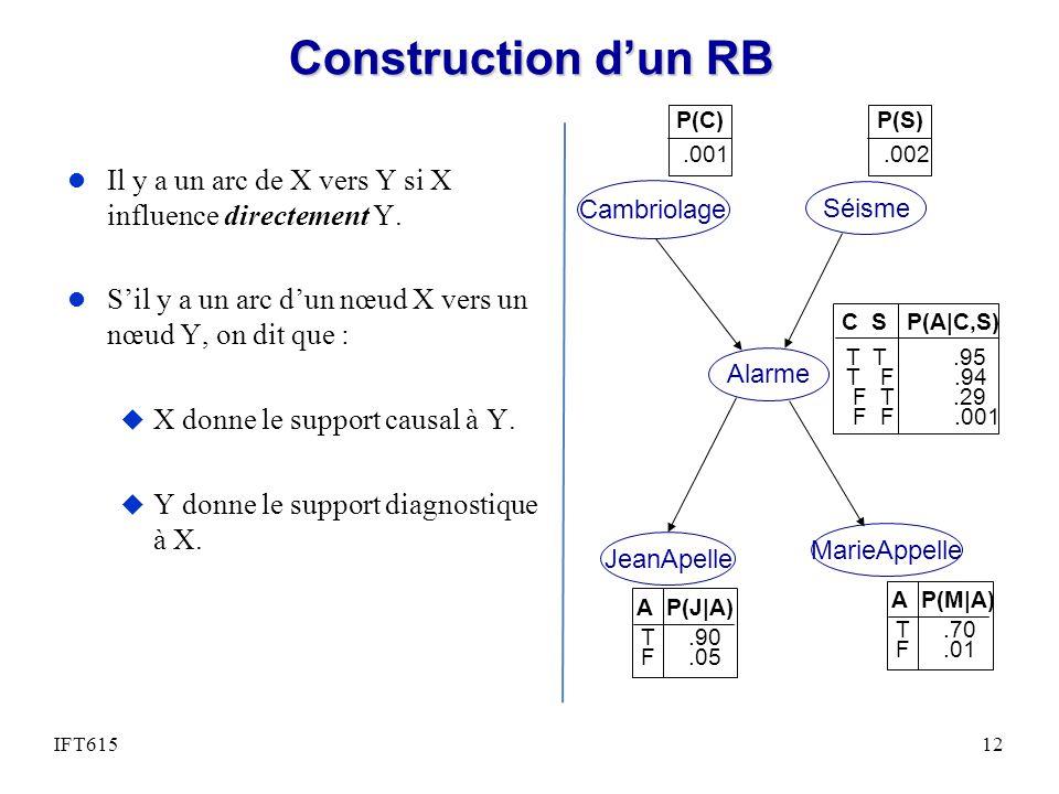 Construction dun RB l Il y a un arc de X vers Y si X influence directement Y. l Sil y a un arc dun nœud X vers un nœud Y, on dit que : u X donne le su