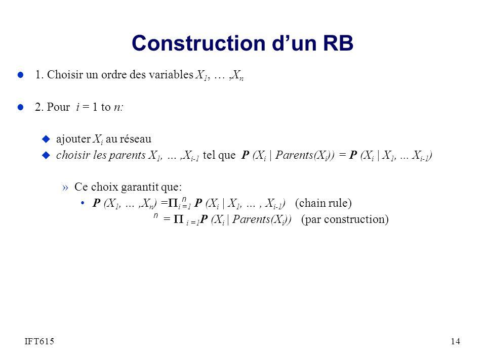 Construction dun RB l 1. Choisir un ordre des variables X 1, …,X n l 2. Pour i = 1 to n: u ajouter X i au réseau u choisir les parents X 1, …,X i-1 te