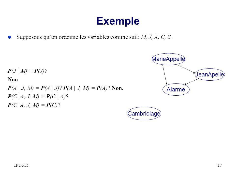 l Supposons quon ordonne les variables comme suit: M, J, A, C, S. P(J | M) = P(J)? Non. P(A | J, M) = P(A | J)? P(A | J, M) = P(A)? Non. P(C| A, J, M)