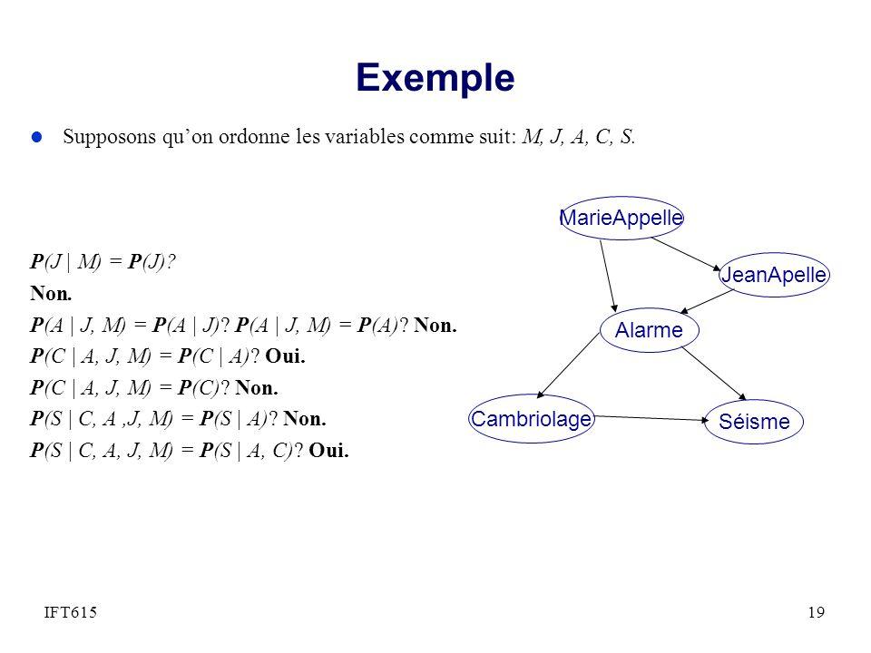 l Supposons quon ordonne les variables comme suit: M, J, A, C, S. P(J | M) = P(J)? Non. P(A | J, M) = P(A | J)? P(A | J, M) = P(A)? Non. P(C | A, J, M