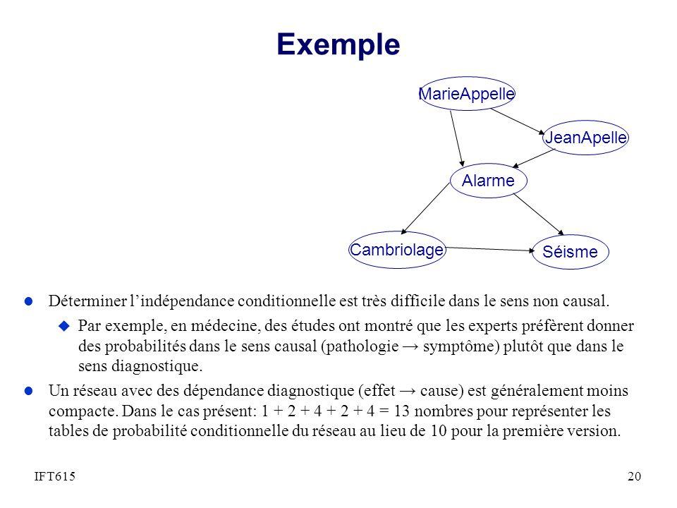 Exemple l Déterminer lindépendance conditionnelle est très difficile dans le sens non causal.