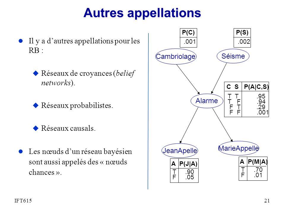 Autres appellations l Il y a dautres appellations pour les RB : u Réseaux de croyances (belief networks). u Réseaux probabilistes. u Réseaux causals.