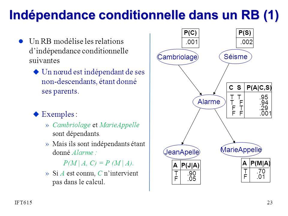 Indépendance conditionnelle dans un RB (1) l Un RB modélise les relations dindépendance conditionnelle suivantes u Un nœud est indépendant de ses non-