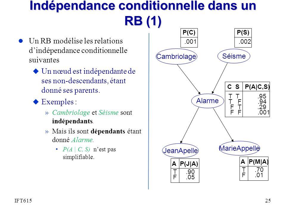 Indépendance conditionnelle dans un RB (1) l Un RB modélise les relations dindépendance conditionnelle suivantes u Un nœud est indépendante de ses non-descendants, étant donné ses parents.