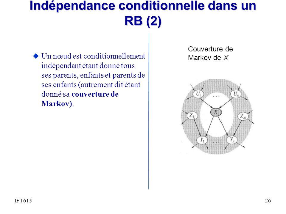 Indépendance conditionnelle dans un RB (2) u Un nœud est conditionnellement indépendant étant donné tous ses parents, enfants et parents de ses enfants (autrement dit étant donné sa couverture de Markov).
