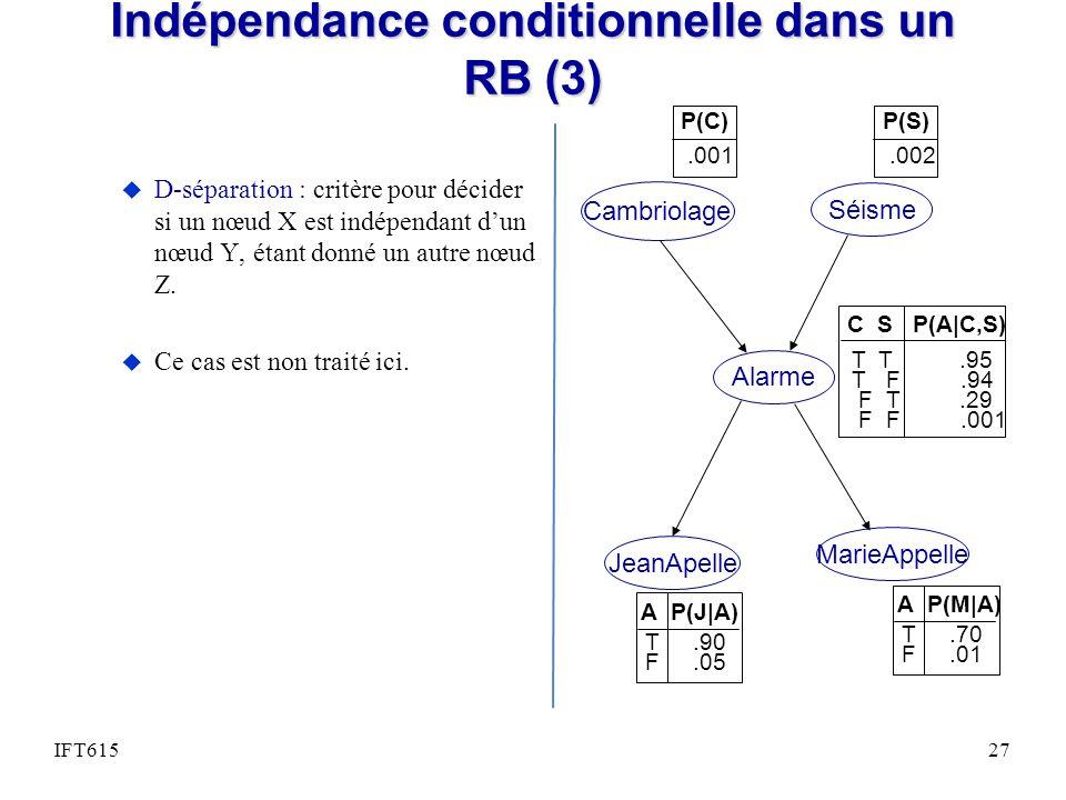 Indépendance conditionnelle dans un RB (3) u D-séparation : critère pour décider si un nœud X est indépendant dun nœud Y, étant donné un autre nœud Z.