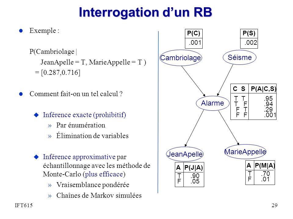 Interrogation dun RB l Exemple : P(Cambriolage | JeanApelle = T, MarieAppelle = T ) = [0.287,0.716] l Comment fait-on un tel calcul ? u Inférence exac